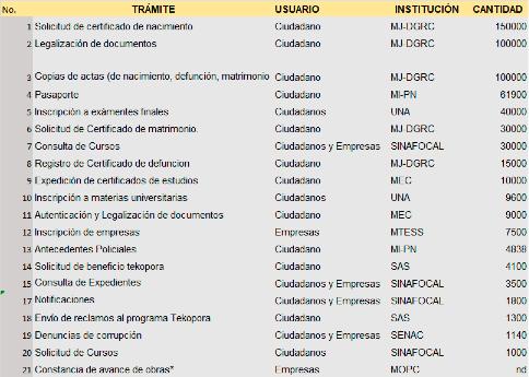 FAQ-Gobierno-Digital-1.png