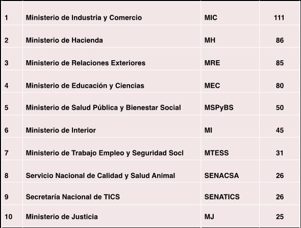 FAQ-Gobierno-Digital.png