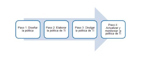 FAQ-Gobierno-Digital-5.png